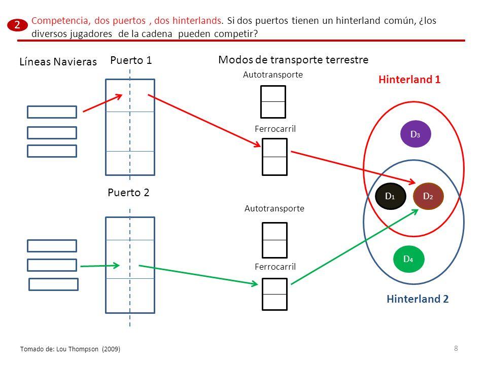 Competencia y logística portuaria 1.La cadena logística tiene diversos jugadores.
