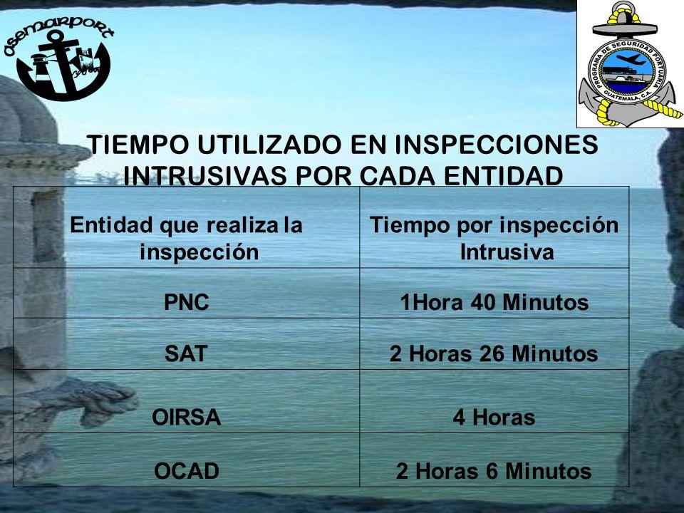 TIEMPO UTILIZADO EN INSPECCIONES INTRUSIVAS POR CADA ENTIDAD Entidad que realiza la inspección Tiempo por inspección Intrusiva PNC1Hora 40 Minutos SAT