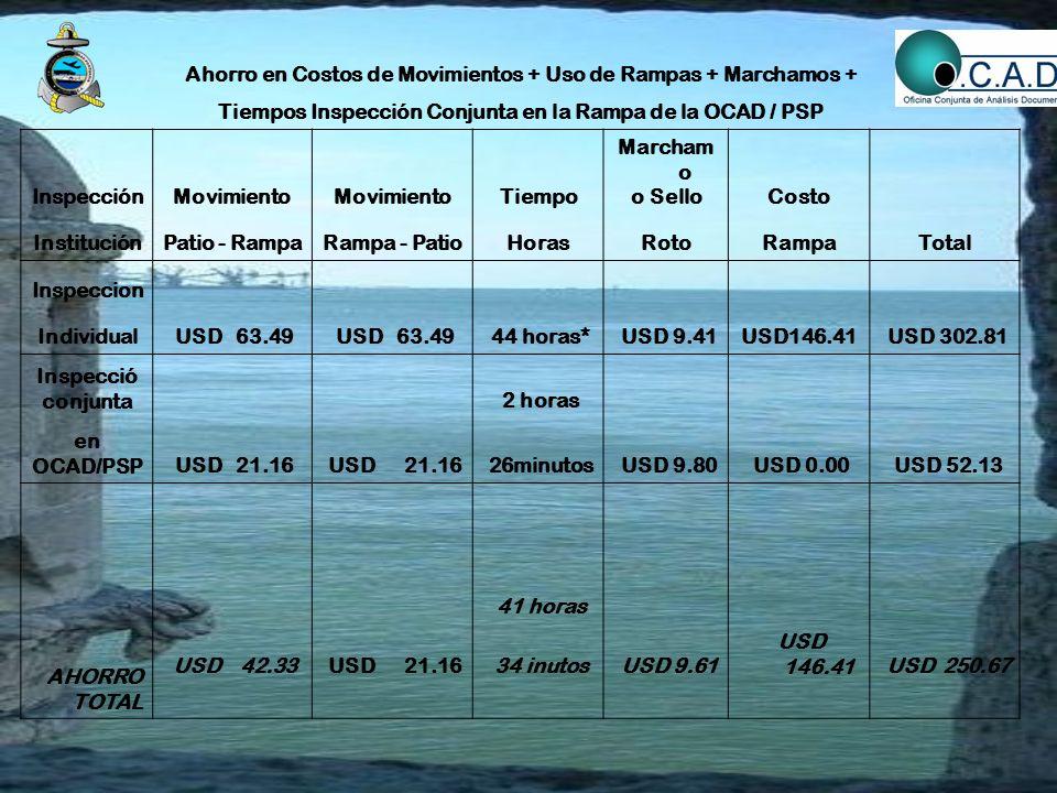 Ahorro en Costos de Movimientos + Uso de Rampas + Marchamos + Tiempos Inspección Conjunta en la Rampa de la OCAD / PSP InspecciónMovimiento Tiempo Mar