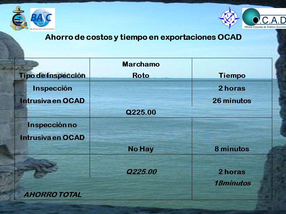 Ahorro de costos y tiempo en exportaciones OCAD Tipo de Inspección Marchamo Tiempo Roto Inspección Q225.00 2 horas Intrusiva en OCAD26 minutos Inspección no No Hay8 minutos Intrusiva en OCAD AHORRO TOTAL Q225.002 horas 18minutos