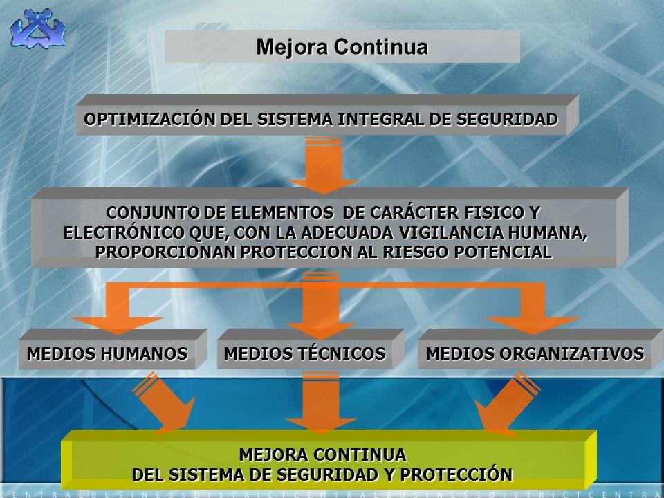 OPTIMIZACIÓN DEL SISTEMA INTEGRAL DE SEGURIDAD MEDIOS HUMANOS MEDIOS TÉCNICOS CONJUNTO DE ELEMENTOS DE CARÁCTER FISICO Y ELECTRÓNICO QUE, CON LA ADECU