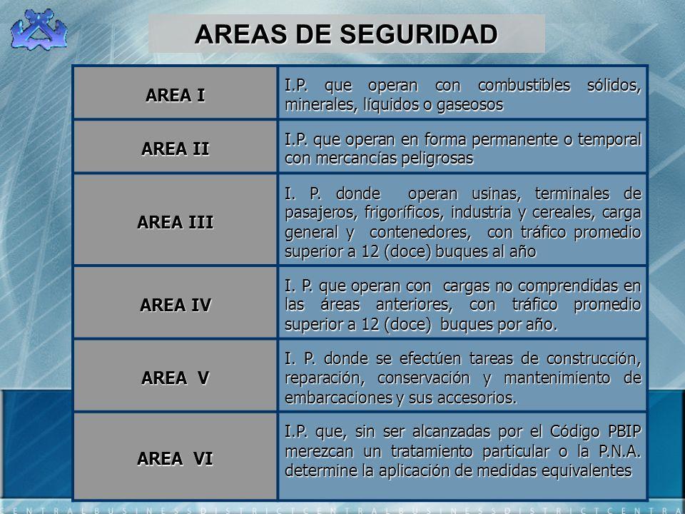 AREAS DE SEGURIDAD AREA I I.P. que operan con combustibles s ó lidos, minerales, l í quidos o gaseosos AREA II I.P. que operan en forma permanente o t
