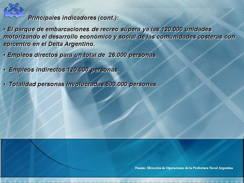 Principales indicadores (cont.): El parque de embarcaciones de recreo supera ya las 120.000 unidades motorizando el desarrollo económico y social de l