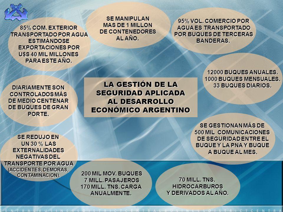 Prefectura Naval Argentina Autoridad Designada Aplicación Código ISPS – PBIP Por sus antecedentes históricos, marco legal argentino, por integrar el Sistema de Defensa Nacional y por ser Autoridad de Aplicación del Convenio Internacional para la Seguridad de la Vida Humana en el Mar (SOLAS 74)