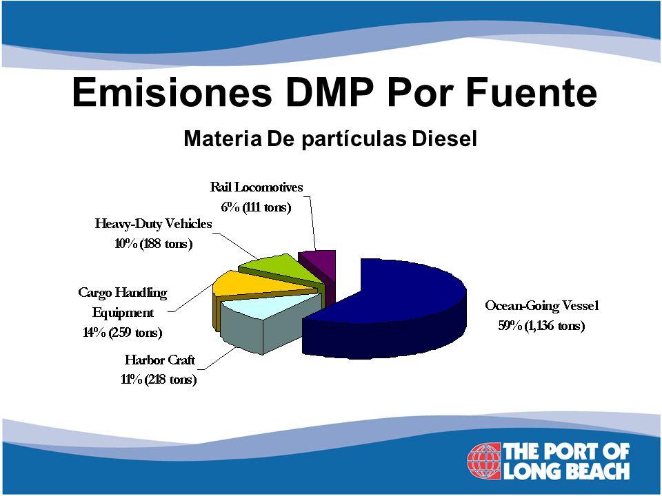 Emisiones DMP Por Fuente Materia De partículas Diesel
