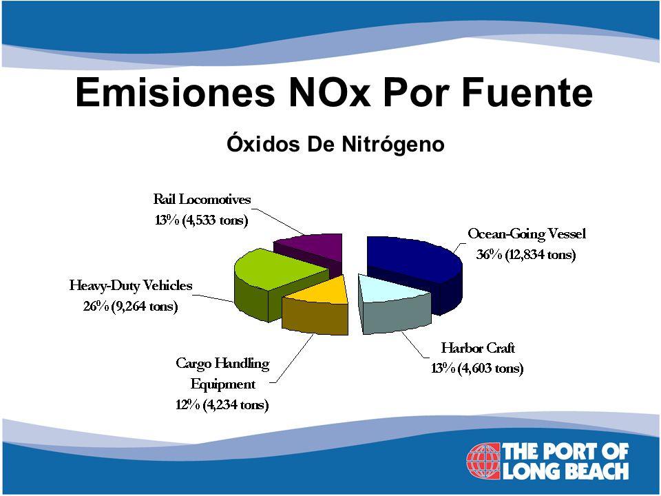 Emisiones NOx Por Fuente Óxidos De Nitrógeno