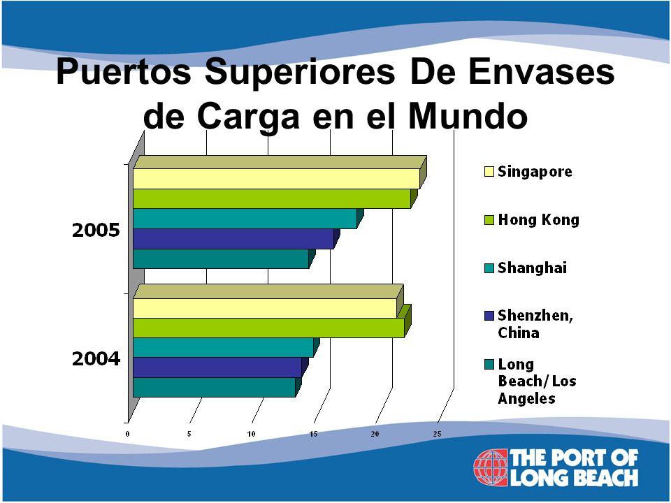 Puertos Superiores De Envases de Carga en el Mundo
