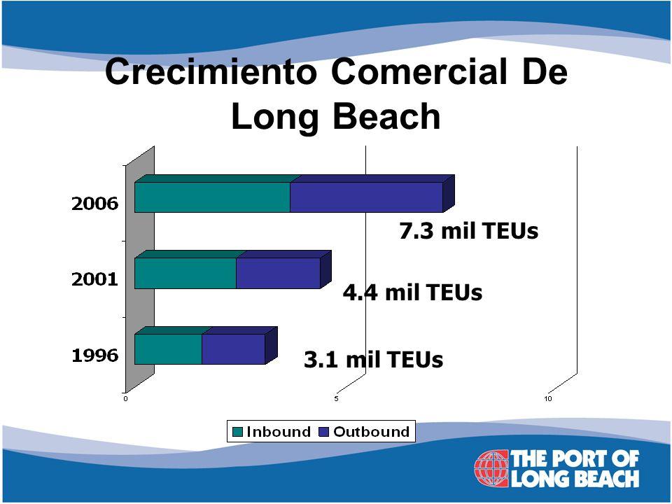 7.3 mil TEUs 4.4 mil TEUs 3.1 mil TEUs Crecimiento Comercial De Long Beach