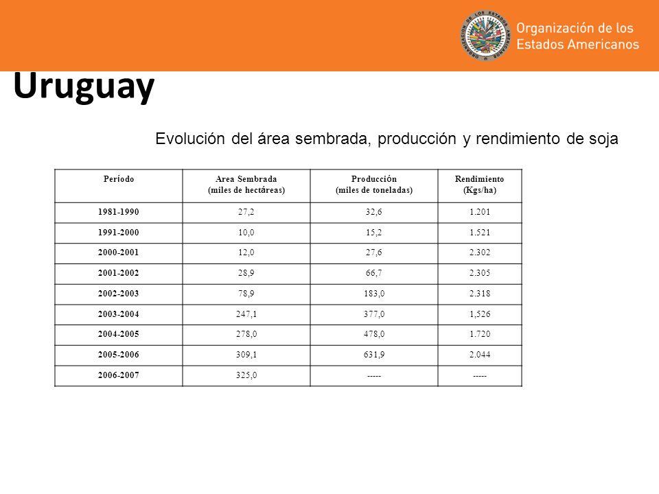 Uruguay Per í odo Area Sembrada (miles de hect á reas) Producci ó n (miles de toneladas) Rendimiento (Kgs/ha) 1981-199027,232,61.201 1991-200010,015,21.521 2000-200112,027,62.302 2001-200228,966,72.305 2002-200378,9183,02.318 2003-2004247,1377,01,526 2004-2005278,0478,01.720 2005-2006309,1631,92.044 2006-2007325,0----- Evolución del área sembrada, producción y rendimiento de soja