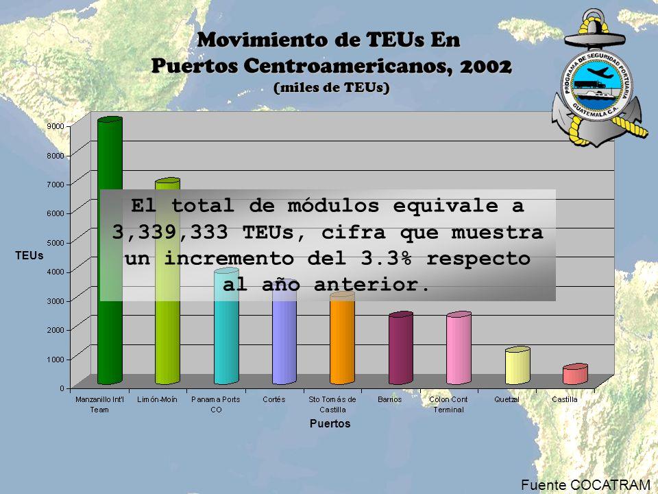 Movimiento de TEUs En Puertos Centroamericanos, 2002 (miles de TEUs) El total de módulos equivale a 3,339,333 TEUs, cifra que muestra un incremento de