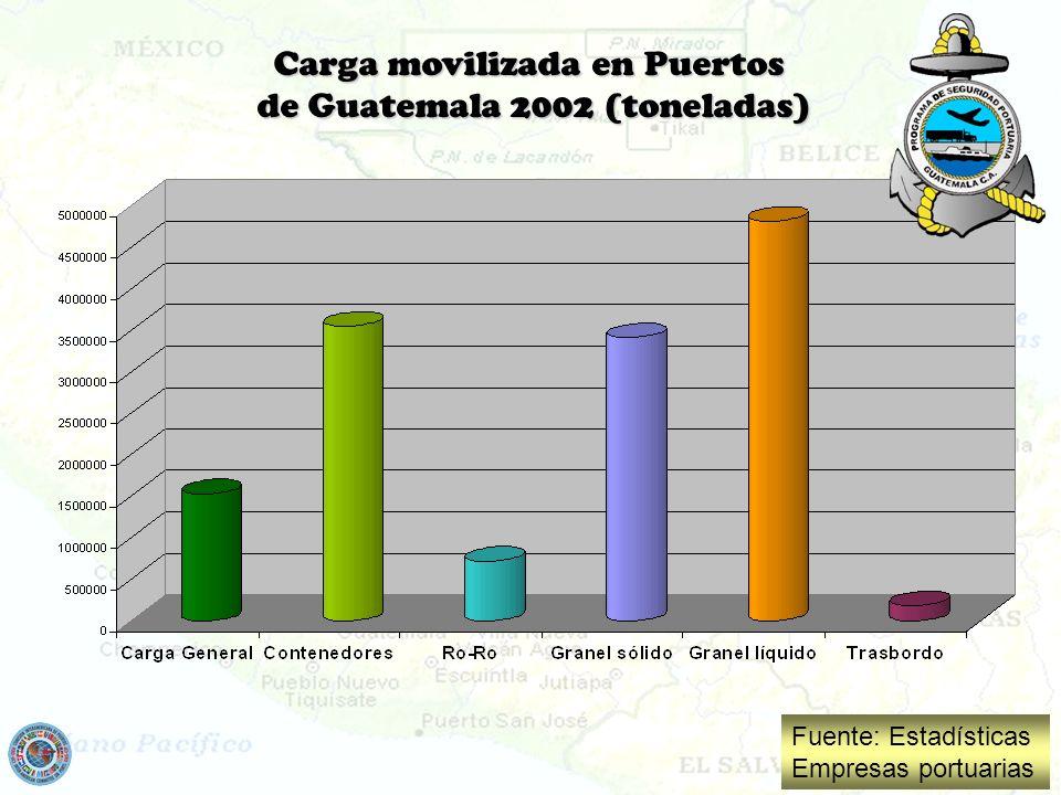 Carga movilizada en Puertos de Guatemala 2002 (toneladas) Fuente: Estadísticas Empresas portuarias