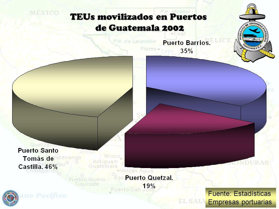 TEUs movilizados en Puertos de Guatemala 2002 Fuente: Estadísticas Empresas portuarias