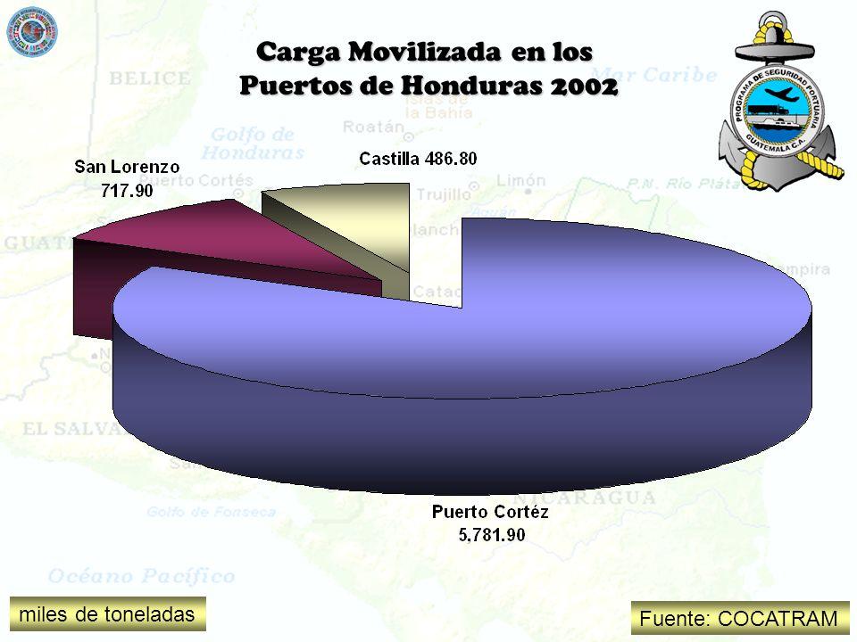 Carga Movilizada en los Puertos de Honduras 2002 Fuente: COCATRAM miles de toneladas