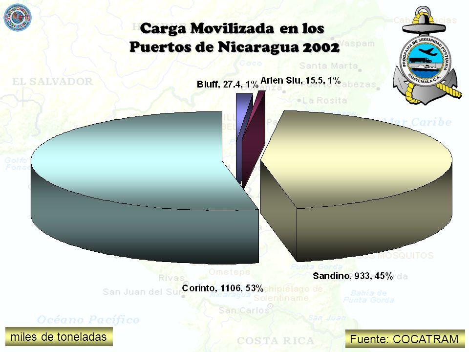Carga Movilizada en los Puertos de Nicaragua 2002 Fuente: COCATRAM miles de toneladas