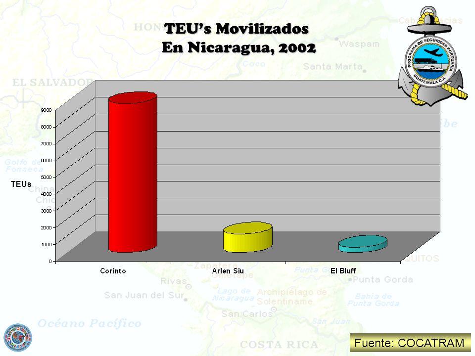 TEUs Movilizados En Nicaragua, 2002 TEUs Fuente: COCATRAM