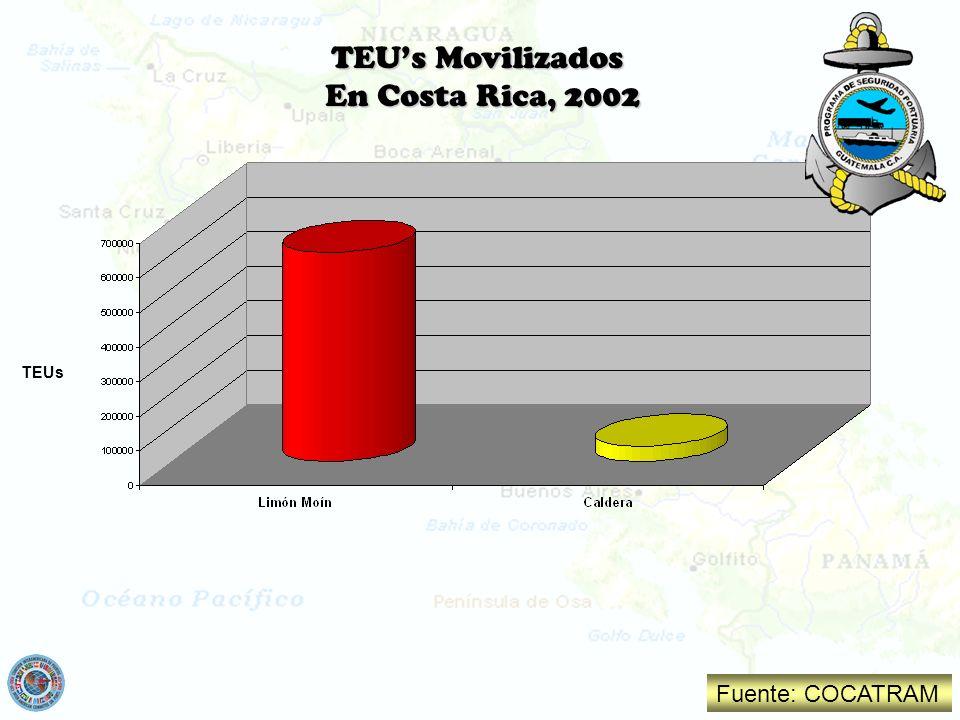 TEUs Movilizados En Costa Rica, 2002 TEUs Fuente: COCATRAM