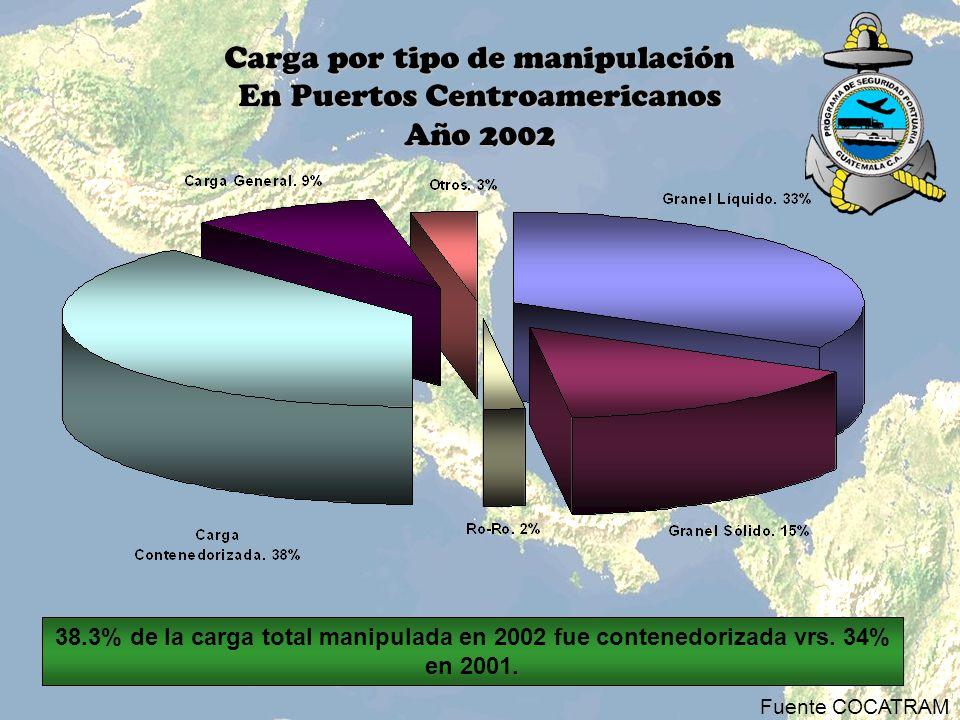 Carga por tipo de manipulación En Puertos Centroamericanos Año 2002 Fuente COCATRAM 38.3% de la carga total manipulada en 2002 fue contenedorizada vrs