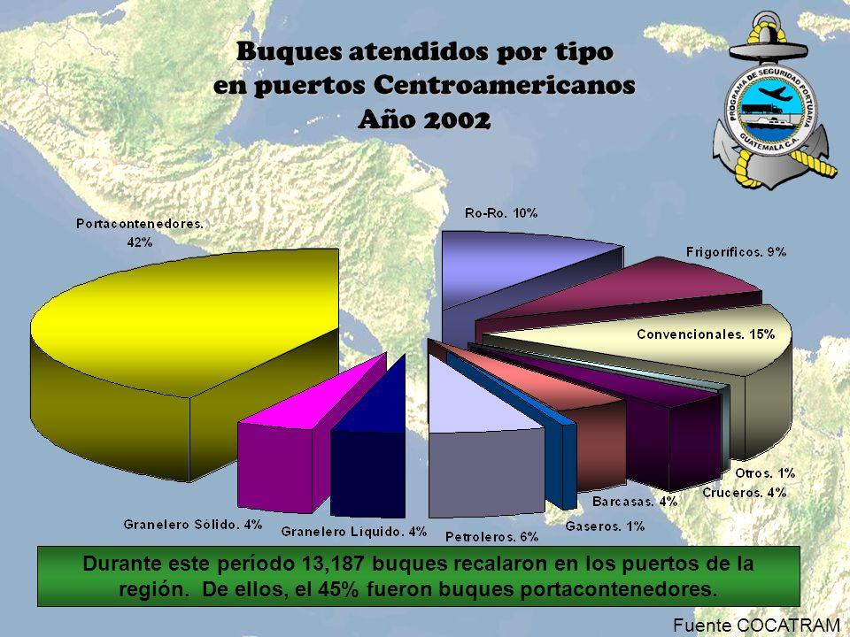 Buques atendidos por tipo en puertos Centroamericanos Año 2002 Fuente COCATRAM Durante este período 13,187 buques recalaron en los puertos de la regió