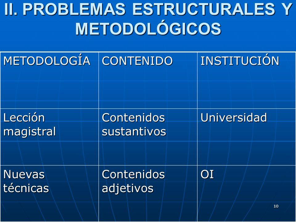 10 II. PROBLEMAS ESTRUCTURALES Y METODOLÓGICOS METODOLOGÍACONTENIDOINSTITUCIÓN Lección magistral Contenidos sustantivos Universidad Nuevas técnicas Co