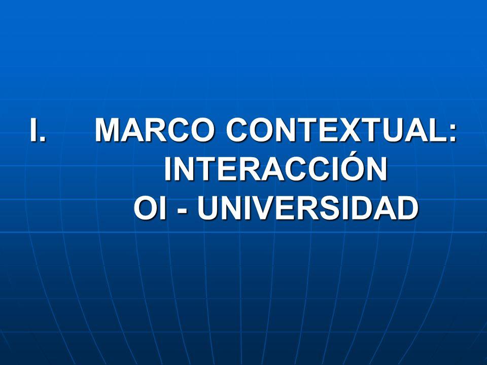 I.MARCO CONTEXTUAL: INTERACCIÓN OI - UNIVERSIDAD