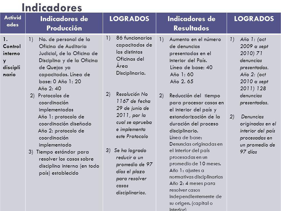 Indicadores Activid ades Indicadores de Producción LOGRADOSIndicadores de Resultados LOGRADOS 1.
