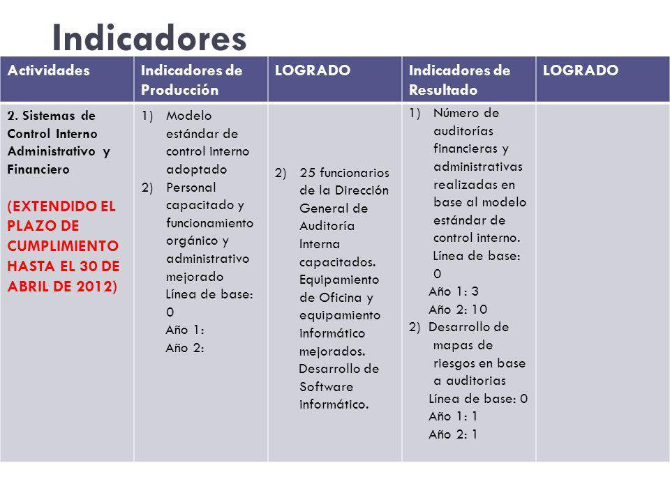 Indicadores ActividadesIndicadores de Producción LOGRADOIndicadores de Resultado LOGRADO 2.