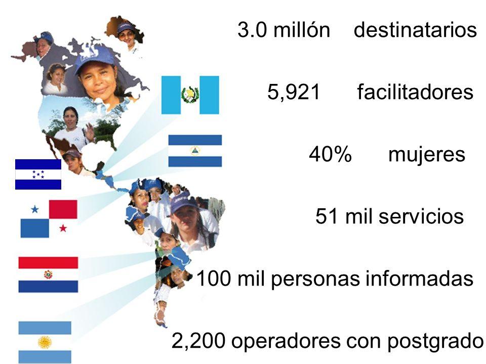 3.0 millón destinatarios 5,921 facilitadores 40% mujeres 51 mil servicios 100 mil personas informadas 2,200 operadores con postgrado