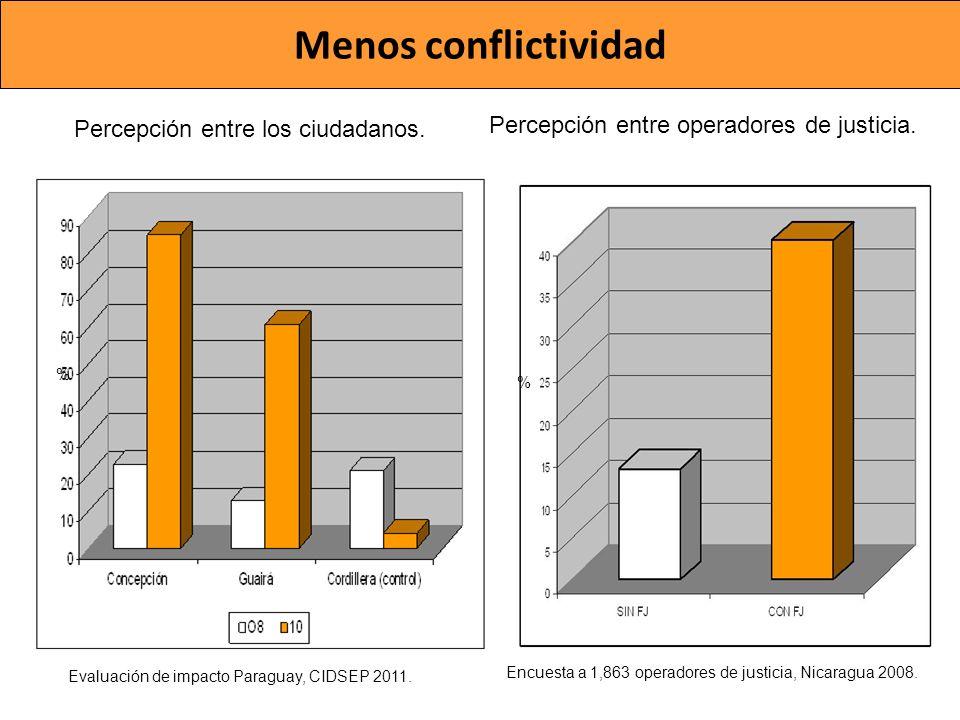 Evaluación de impacto Paraguay, CIDSEP 2011. Percepción entre los ciudadanos. Percepción entre operadores de justicia. Menos conflictividad Encuesta a