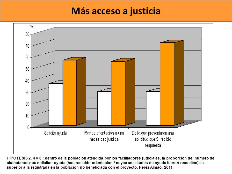 Más acceso a justicia HIPÓTESIS 2, 4 y 5 : dentro de la población atendida por los facilitadores judiciales, la proporción del número de ciudadanos qu