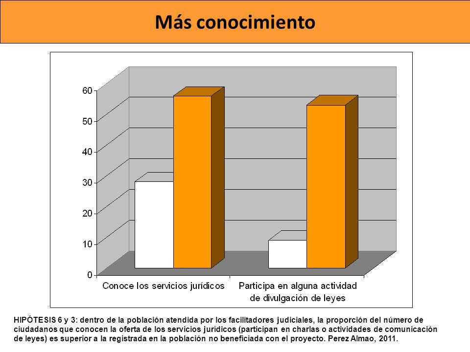 Más conocimiento HIPÓTESIS 6 y 3: dentro de la población atendida por los facilitadores judiciales, la proporción del número de ciudadanos que conocen