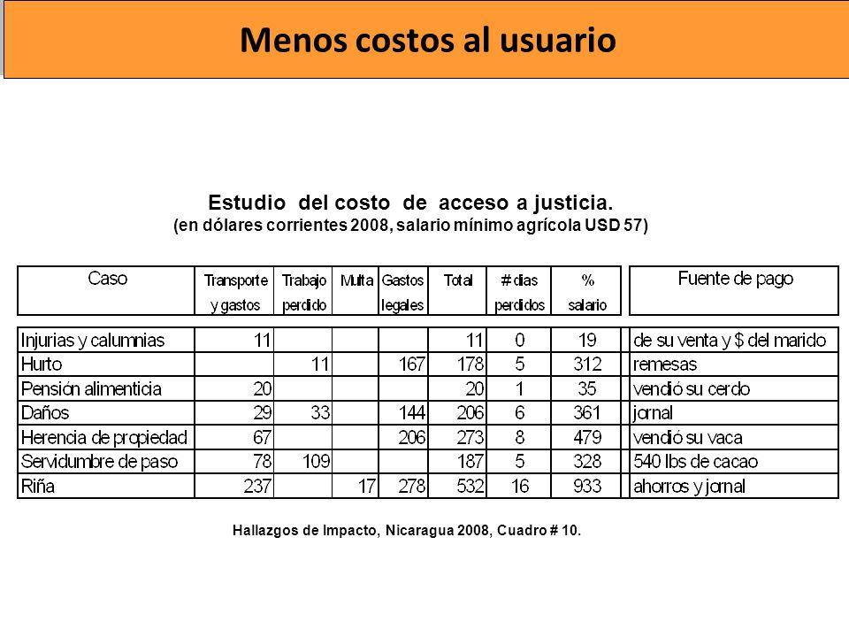 Menos costos al usuario Hallazgos de Impacto, Nicaragua 2008, Cuadro # 10. Estudio del costo de acceso a justicia. (en dólares corrientes 2008, salari