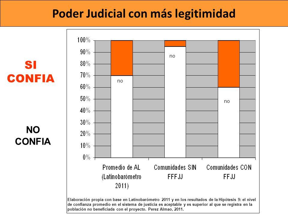 Poder Judicial con más legitimidad SI CONFIA NO CONFIA no Elaboración propia con base en Latinobarómetro 2011 y en los resultados de la Hipótesis 9: e
