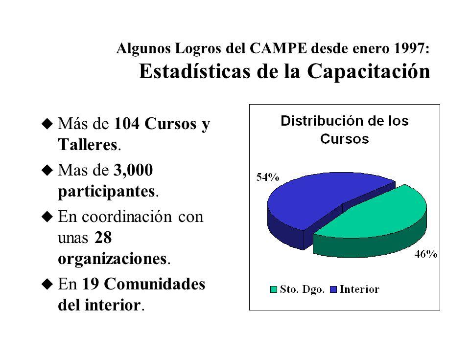 Algunos Logros del CAMPE desde enero 1997: Estadísticas de la Capacitación u 104 Cursos y Talleres.