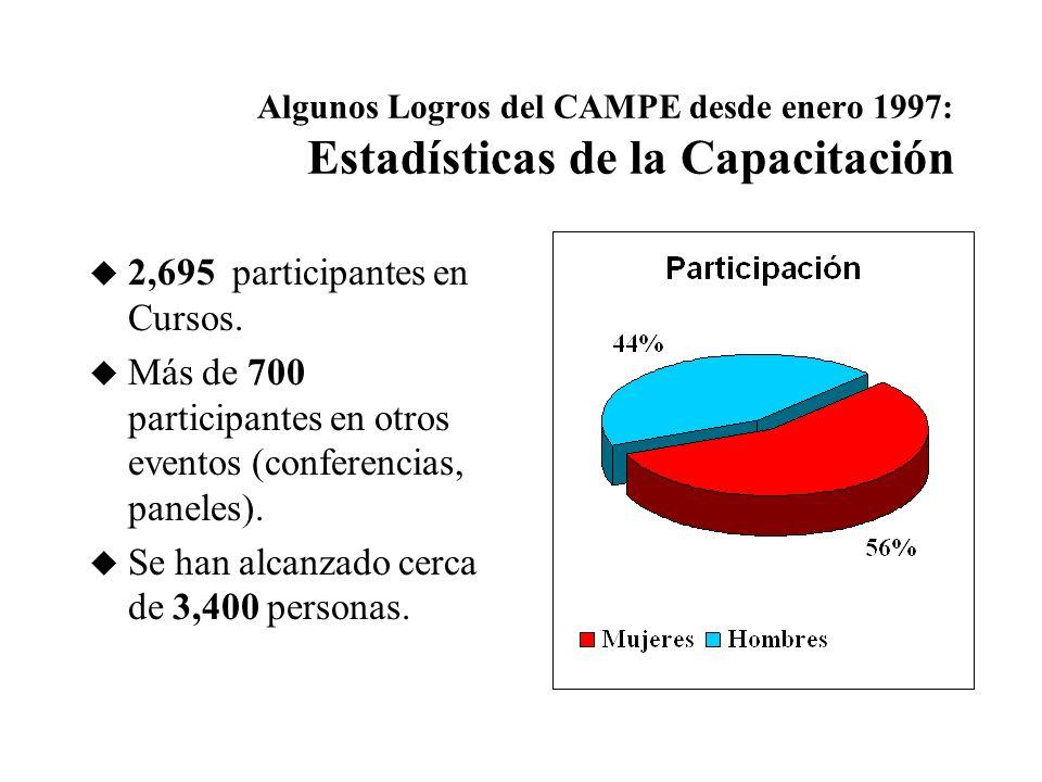 Algunos Logros del CAMPE desde enero 1997: Estadísticas de la Capacitación u Más de 104 Cursos y Talleres.