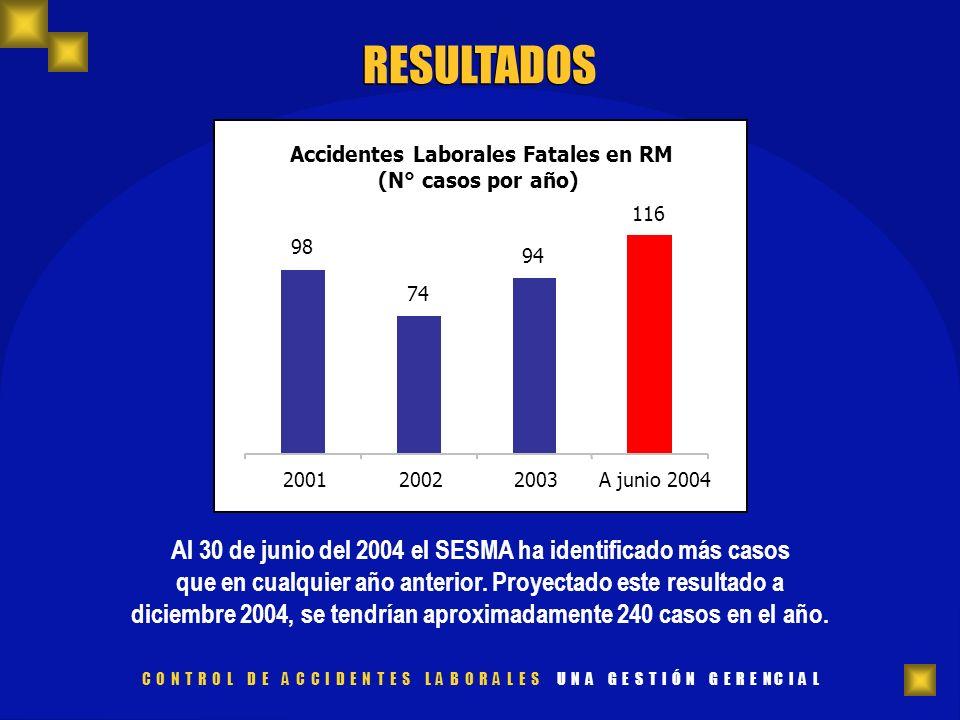 RESULTADOS Accidentes Laborales Fatales en RM (N° casos por año) 116 94 74 98 200120022003A junio 2004 Al 30 de junio del 2004 el SESMA ha identificad
