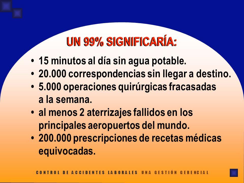 15 minutos al día sin agua potable.20.000 correspondencias sin llegar a destino.5.000 operaciones quirúrgicas fracasadas a la semana.al menos 2 aterri
