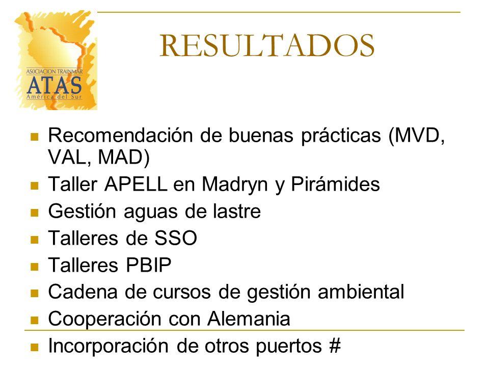 RESULTADOS Recomendación de buenas prácticas (MVD, VAL, MAD) Taller APELL en Madryn y Pirámides Gestión aguas de lastre Talleres de SSO Talleres PBIP