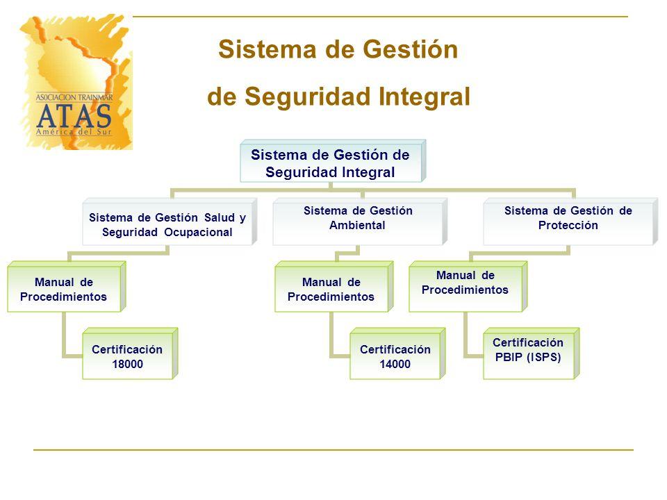 Sistema de Gestión de Seguridad Integral Sistema de Gestión Salud y Seguridad Ocupacional Manual de Procedimientos Certificación 18000 Sistema de Gest