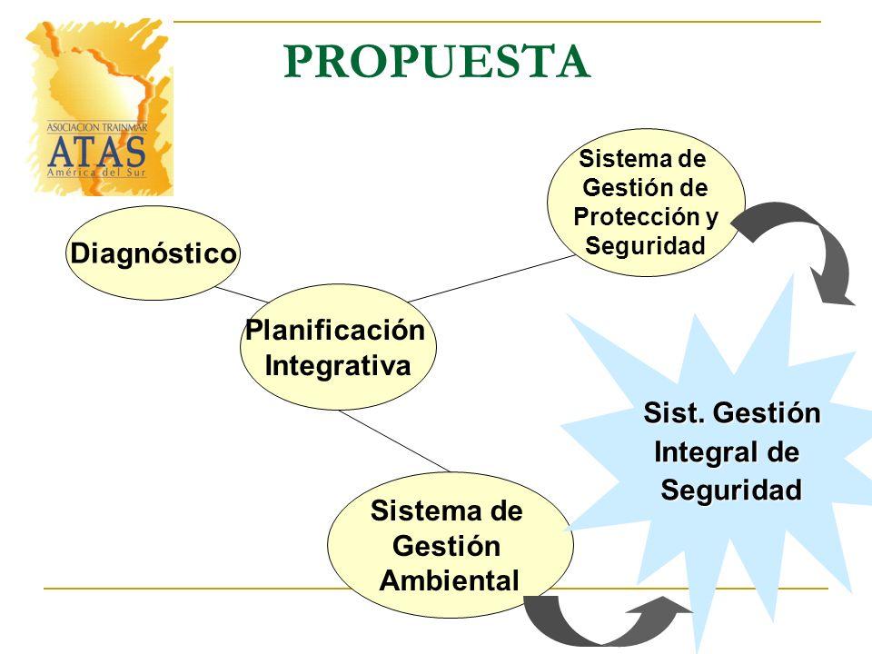 PROPUESTA Planificación Integrativa Diagnóstico Sistema de Gestión de Protección y Seguridad Sistema de Gestión Ambiental Sist. Gestión Integral de Se