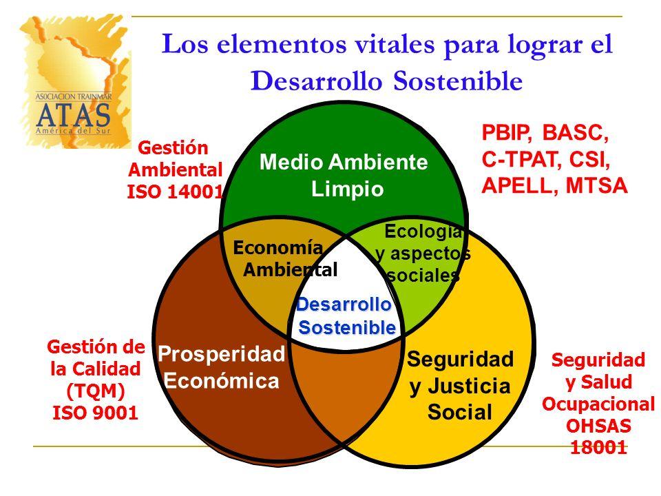 Medio Ambiente Limpio Ecología y aspectos sociales Seguridad y Justicia Social Desarrollo Sostenible Prosperidad Económica Gestión Ambiental ISO 14001