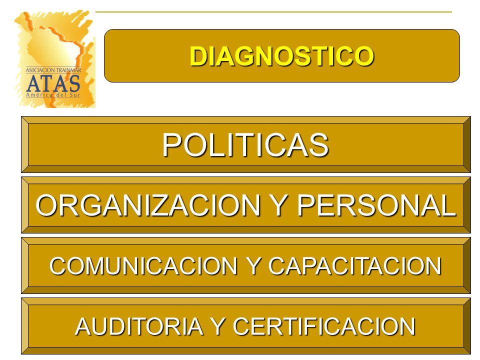 DIAGNOSTICO POLITICAS ORGANIZACION Y PERSONAL COMUNICACION Y CAPACITACION AUDITORIA Y CERTIFICACION