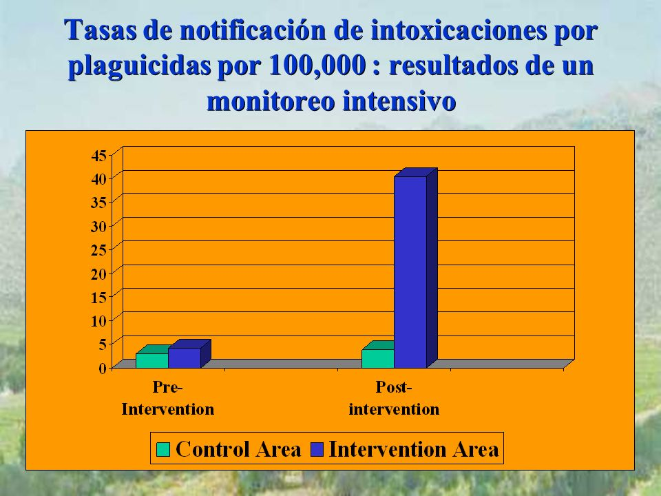 Tasas de notificación de intoxicaciones por plaguicidas por 100,000 : resultados de un monitoreo intensivo