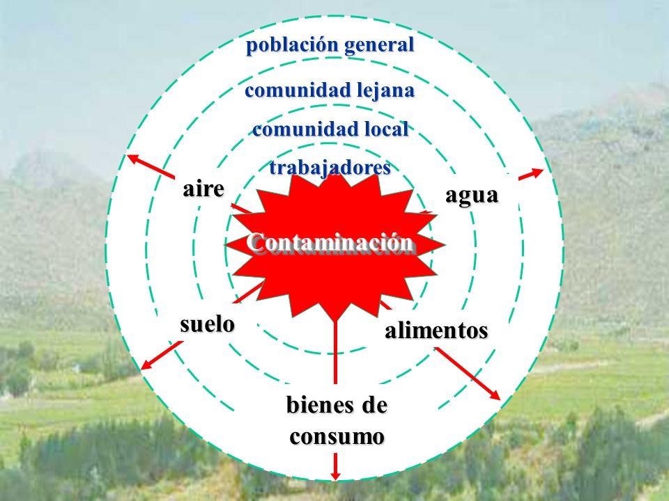 alimentos aire agua suelo ContaminaciónContaminación trabajadores comunidad local comunidad lejana población general bienes de consumo