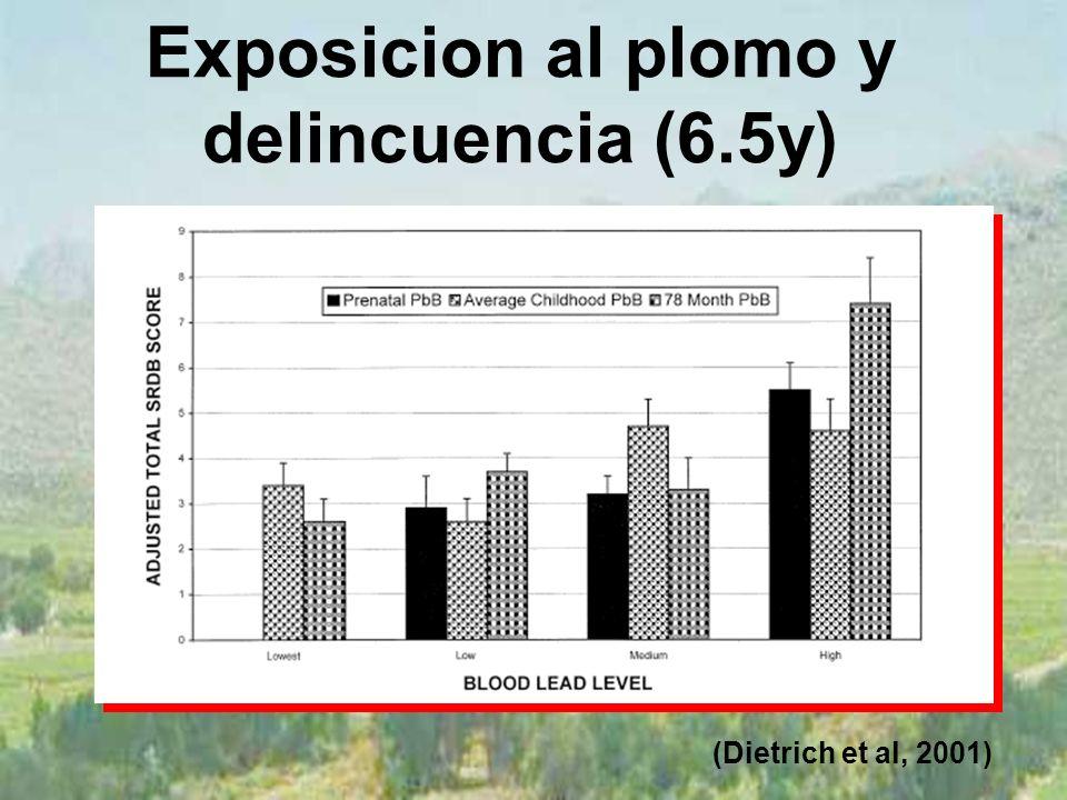 Exposicion al plomo y delincuencia (6.5y) (Dietrich et al, 2001)