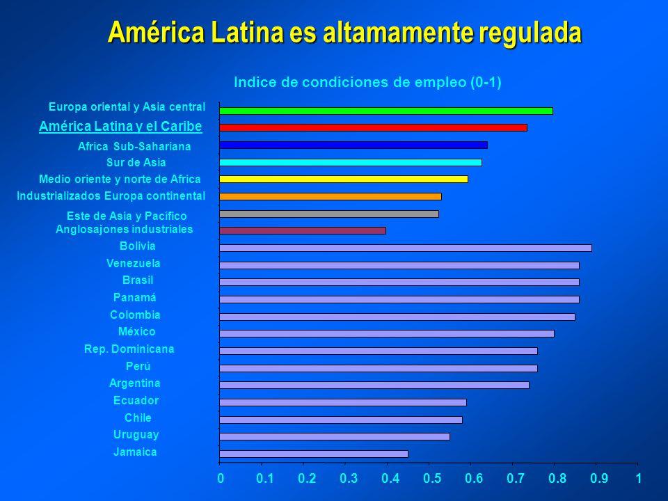 América Latina es altamamente regulada Indice de condiciones de empleo (0-1) 00.10.20.30.40.50.60.70.80.91 Jamaica Uruguay Chile Ecuador Argentina Per