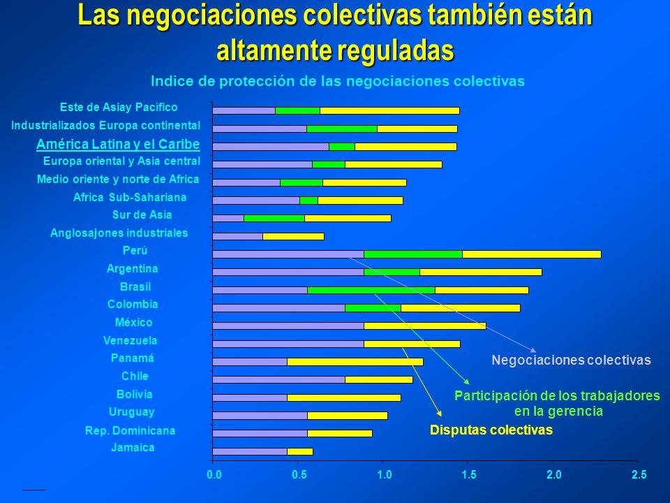 Las negociaciones colectivas también están altamente reguladas Indice de protección de las negociaciones colectivas Jamaica Rep.