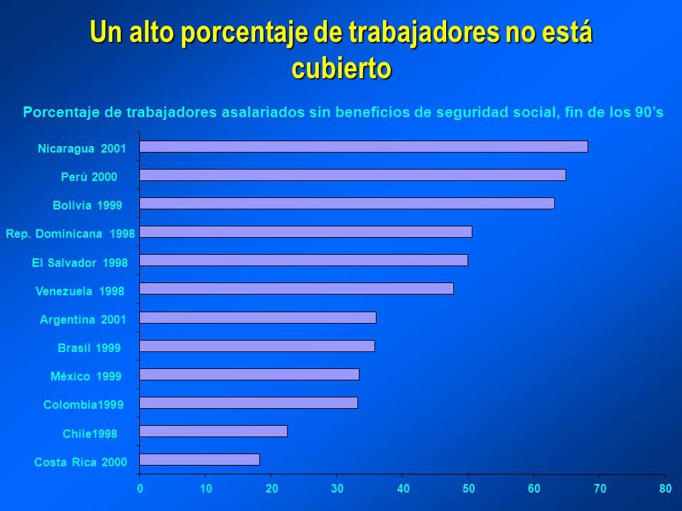 Un alto porcentaje de trabajadores no está cubierto Porcentaje de trabajadores asalariados sin beneficios de seguridad social, fin de los 90s 01020304050607080 Costa Rica 2000 Chile1998 Colombia1999 México 1999 Brasil 1999 Argentina 2001 Venezuela 1998 El Salvador 1998 Rep.