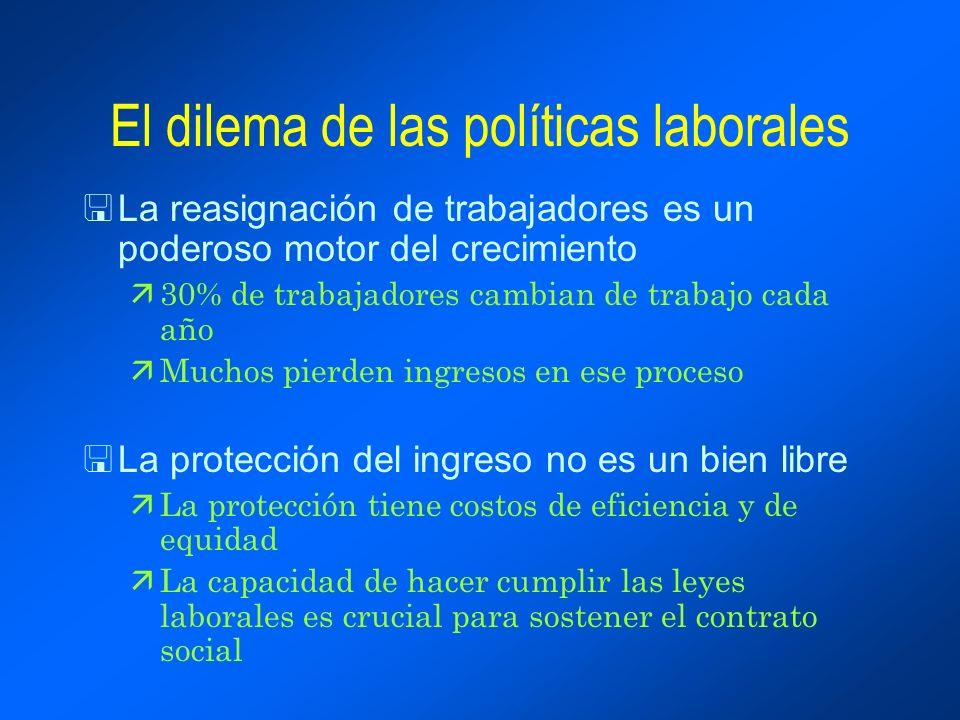 La estabilidad laboral en América Latina es la más alta en el mundo Costo de la estabilidad laboral, fin de los 80s relativo a fin de los 90s 0510152025 Paraguay Uruguay Nicaragua Rep.