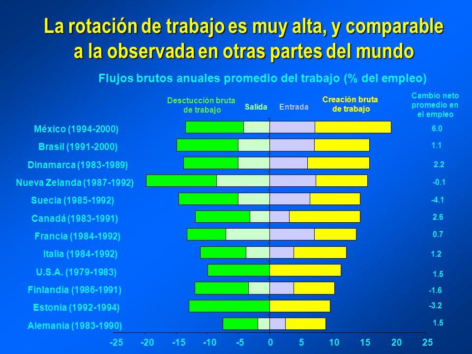 La rotación de trabajos es alta (y similar) en la manufactura Flujos brutos anuales promedio en la manufactura (porcentaje del empleo) 7.9 0.4 0.6 -3.5 1.5 -0.8 -1.1 -1.2 6.5 -20-15-10-50510152025 Noruega (1976-1986) USA (1973-1988) Colombia (1980-1999) Israel (1970-1994) Reino Unido (1981-1991) Canadá (1979-1984) Chile (1980-1999) México (1994-2000) Marruecos (1984-1989) Creación bruta de trabajo Desctucción bruta de trabajo Cambio neto promedio