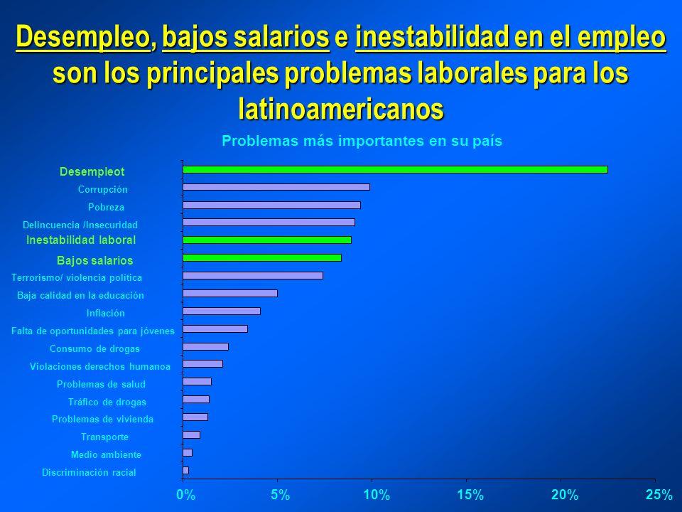 Desempleo, bajos salarios e inestabilidad en el empleo son los principales problemas laborales para los latinoamericanos Problemas más importantes en
